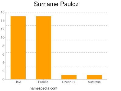 Surname Pauloz