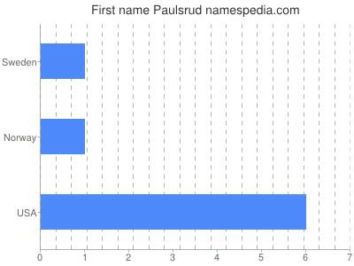 Given name Paulsrud