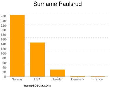 Surname Paulsrud
