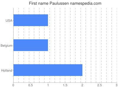 Vornamen Paulussen