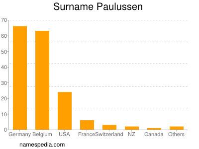 Familiennamen Paulussen