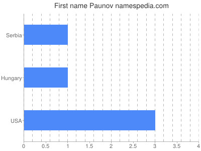 Given name Paunov