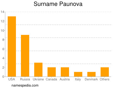 Surname Paunova