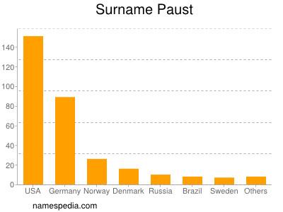 Surname Paust