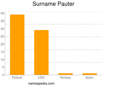 Surname Pauter