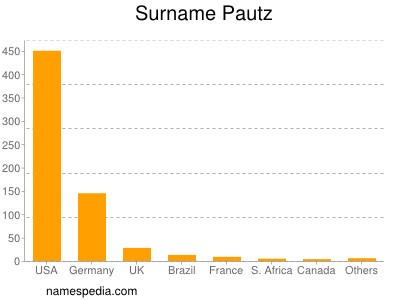 Familiennamen Pautz