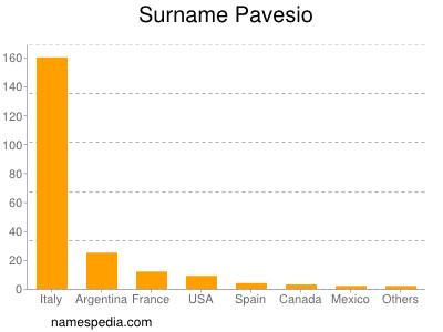 Surname Pavesio