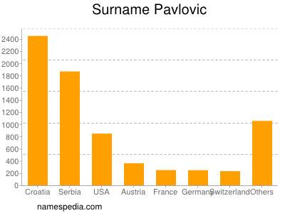 Surname Pavlovic