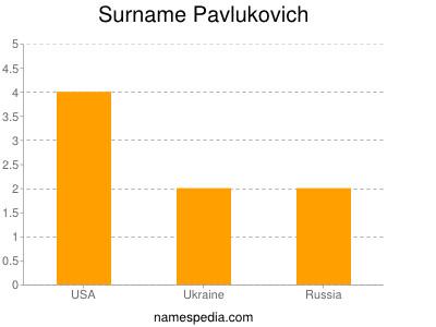 Surname Pavlukovich