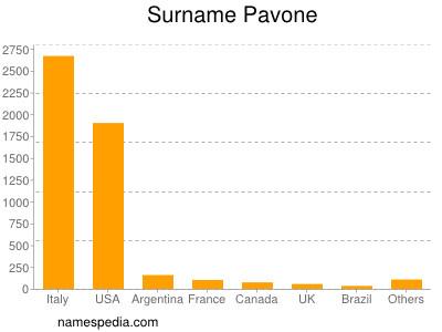 Surname Pavone