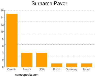 Familiennamen Pavor