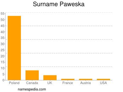 Surname Paweska
