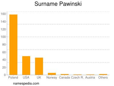 Surname Pawinski