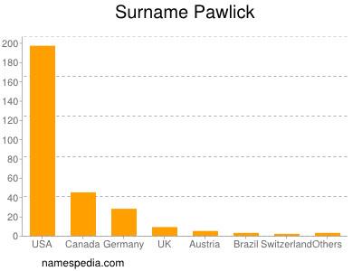 Surname Pawlick