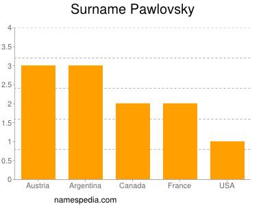 Surname Pawlovsky