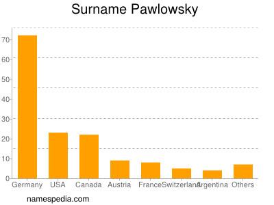 Surname Pawlowsky
