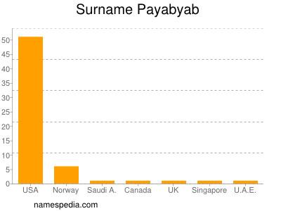 Surname Payabyab