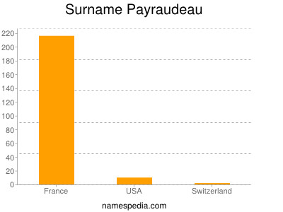 Surname Payraudeau