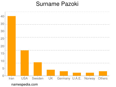 Surname Pazoki