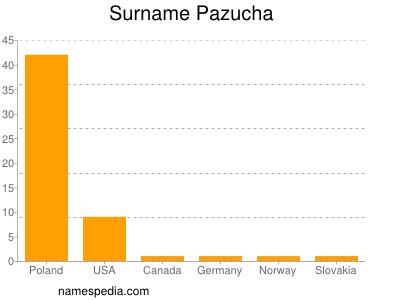 Surname Pazucha