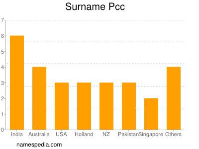 Surname Pcc