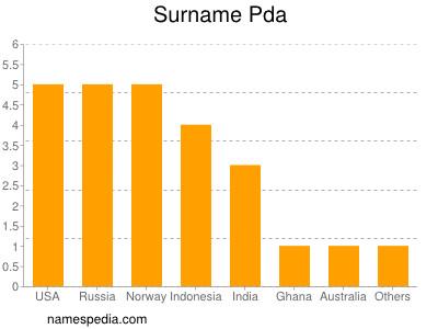 Surname Pda