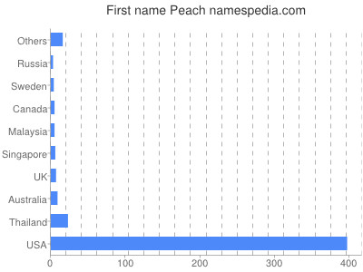 Given name Peach