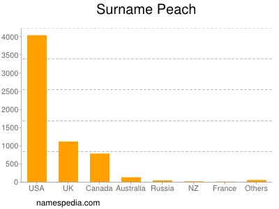 Surname Peach