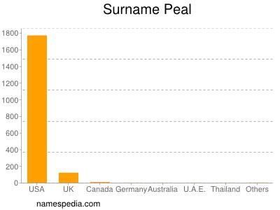 Surname Peal