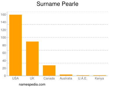 Surname Pearle