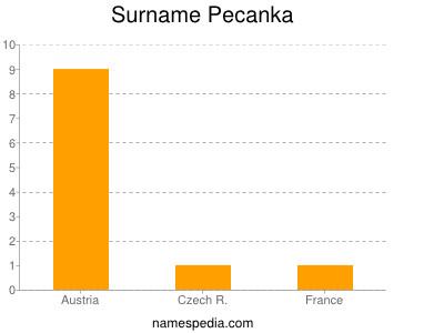 Familiennamen Pecanka
