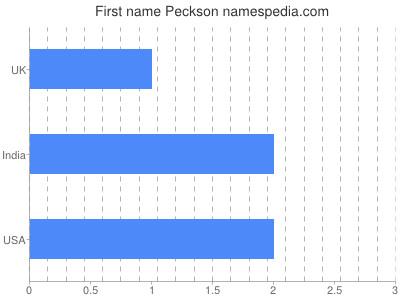prenom Peckson