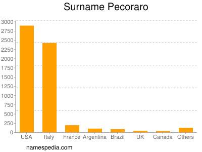 Surname Pecoraro