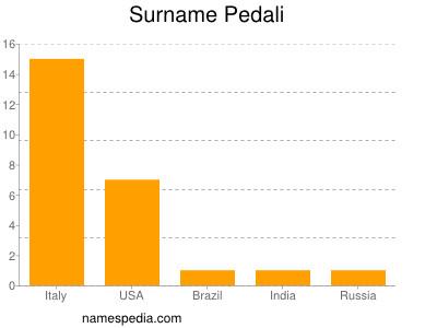 Surname Pedali