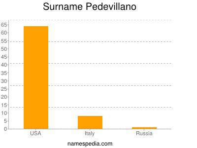 Surname Pedevillano