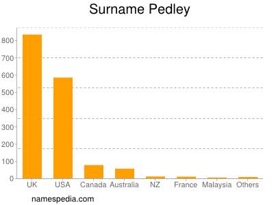 Surname Pedley