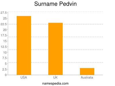 Surname Pedvin