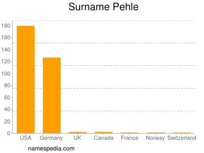 Surname Pehle