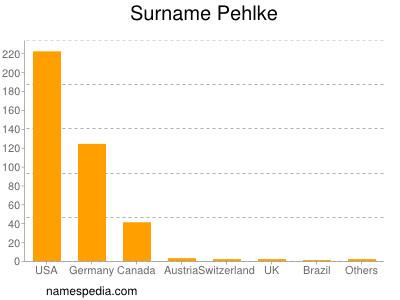 Surname Pehlke
