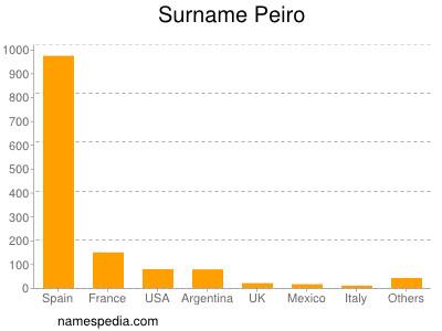 Surname Peiro