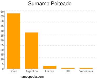 Surname Peiteado