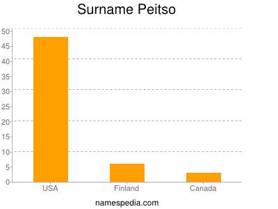 Surname Peitso