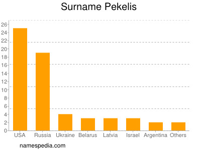 Surname Pekelis
