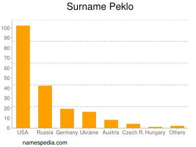 Surname Peklo
