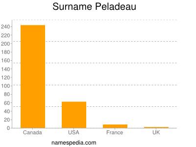 Surname Peladeau