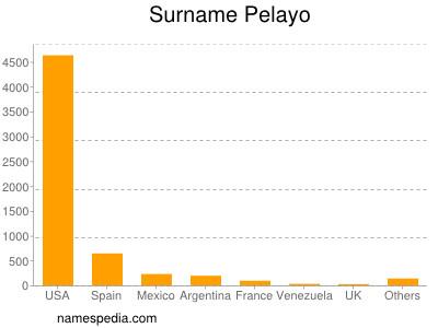Surname Pelayo
