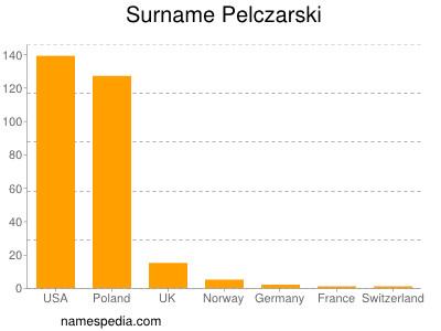 Surname Pelczarski
