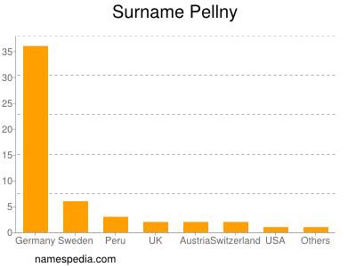 Surname Pellny