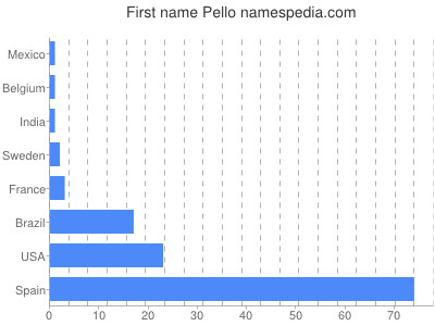 Given name Pello
