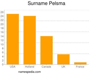 Surname Pelsma